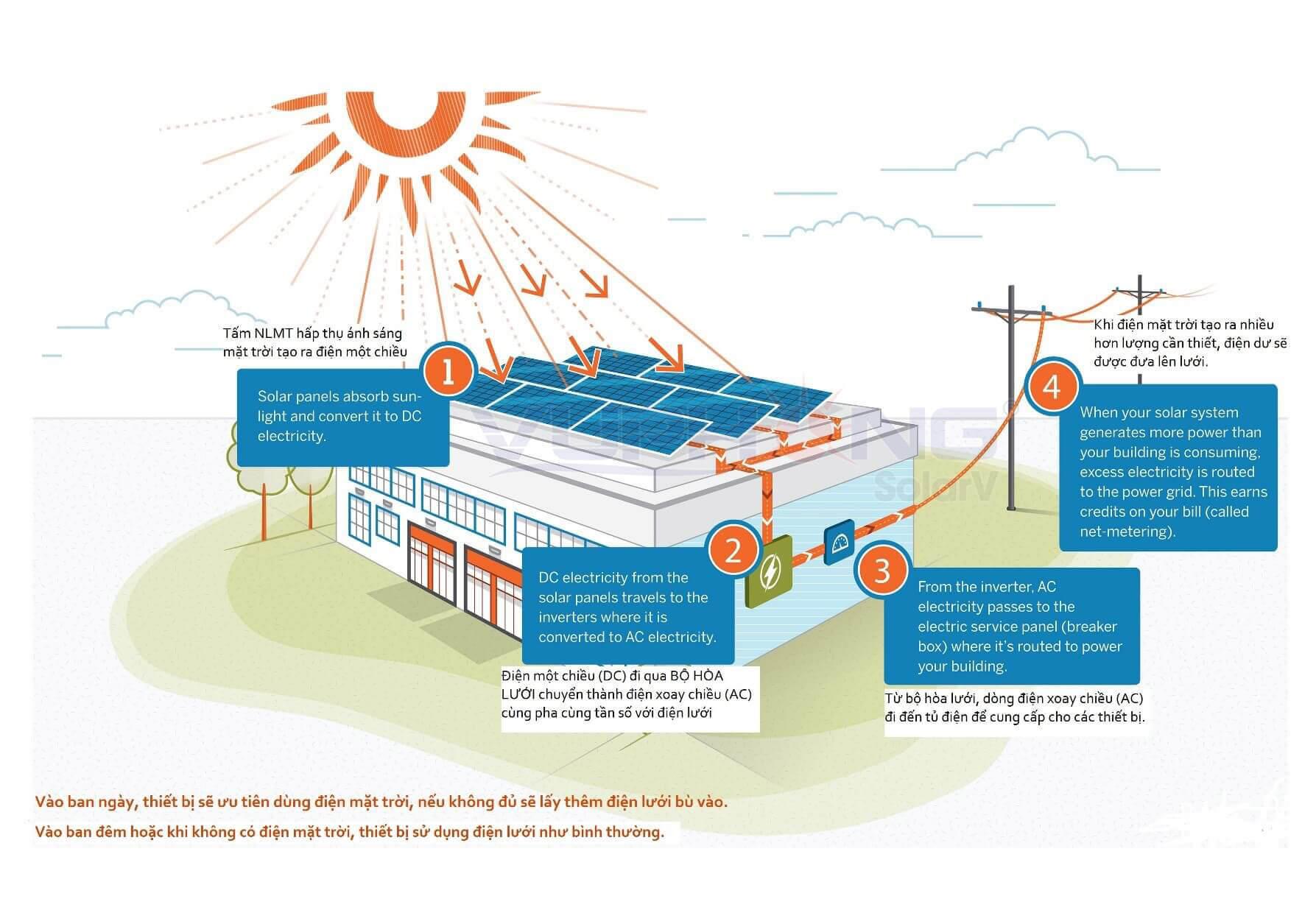 Nguyên lý hoạt động của điện năng lượng mặt trời hoà lưới