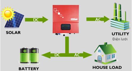 Hệ thống sản xuất điện mặt trời hòa lưới có dự trữ